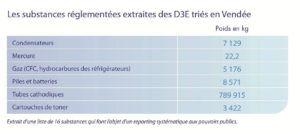Substances réglementées extraites des D3E triés en Vendée
